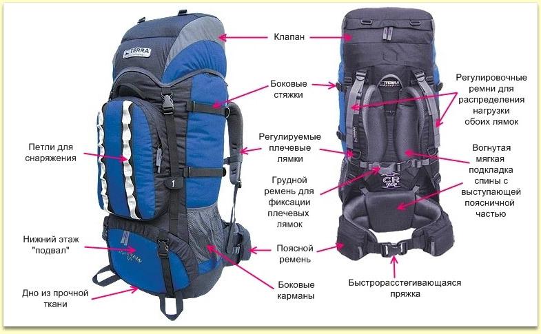 Как правильно нагрузить рюкзак рюкзак school point monster truck 7890200-00